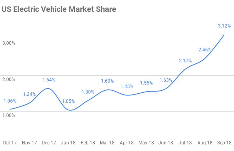 EV-Market-Share