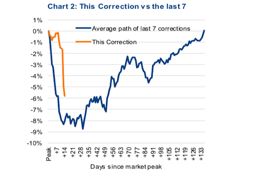 october-stock-market-correction-vs-average-history-correction-chart-time-price