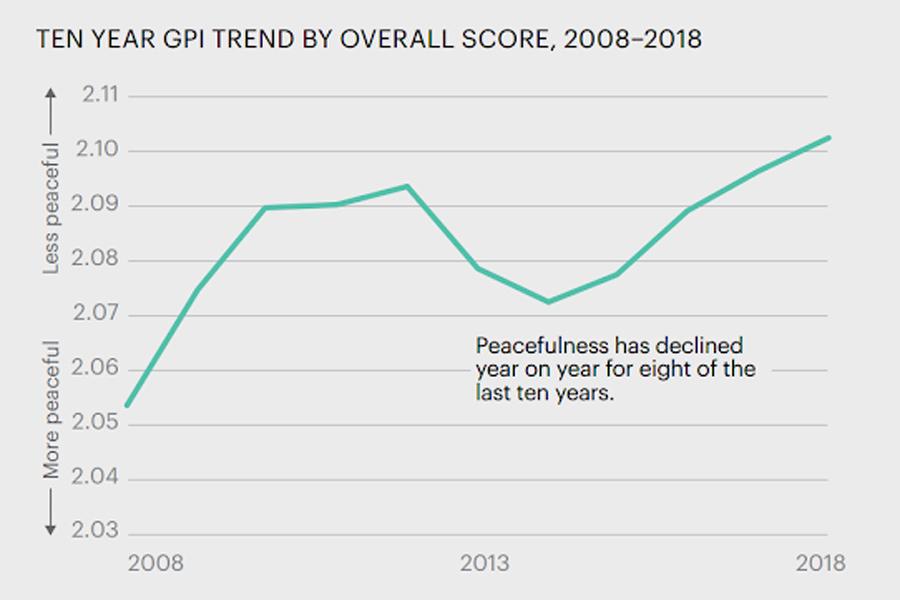 GPI-Trend