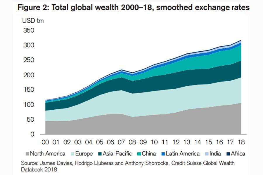 Wealth-Adult-World