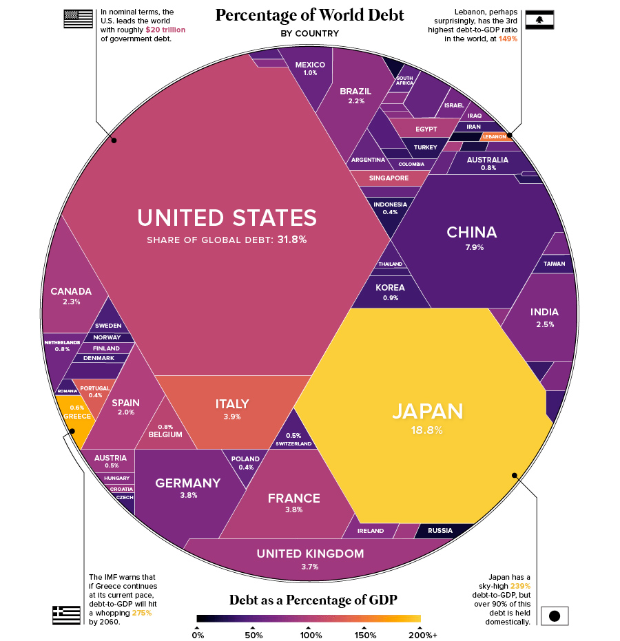 world-debt-2018