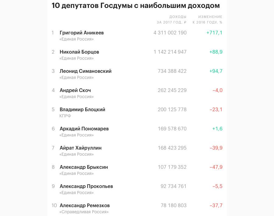 Duma-Income