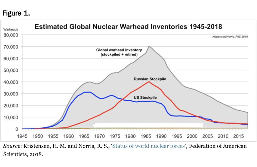 Nuclear-USSR-USA
