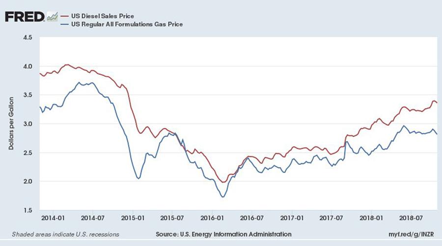 Fuel-Price-US