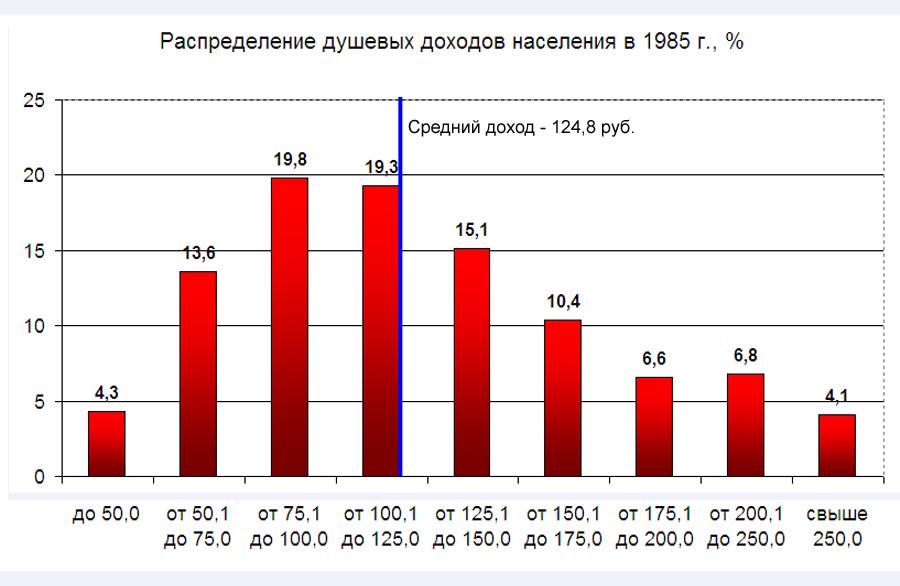 Person-Income-Distr-1985