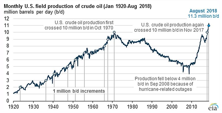 Oil-US-Prod-Hist