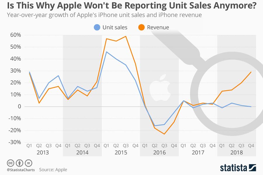 О полном превращении в страну-бензоколонку с ракетами Apple_iphone_sales_growth_n