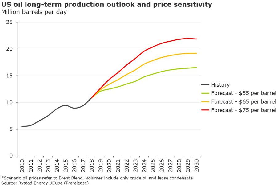 О полном превращении в страну-бензоколонку с ракетами Oil-Prod-Outlook