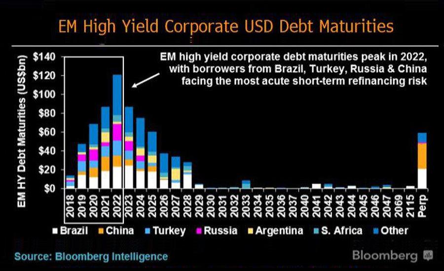 EM-Corp-Debt