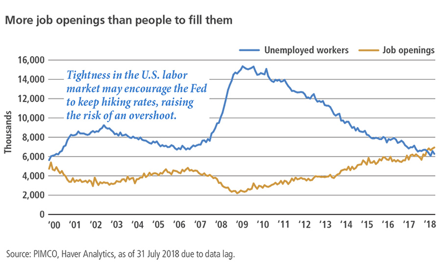 PIMCO_Jobs&Jobless