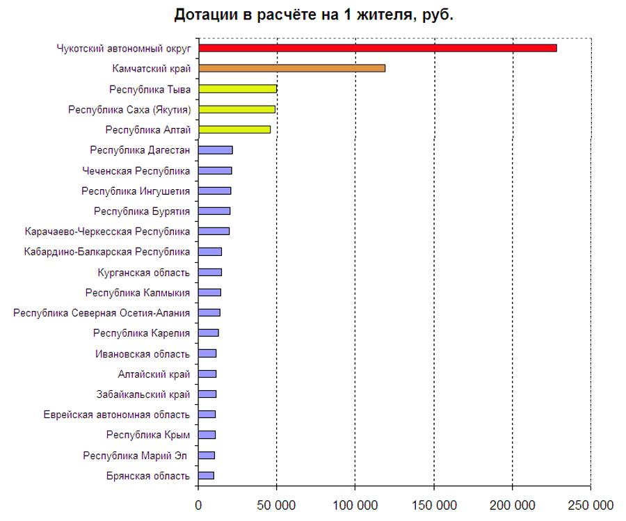 dotacii-regionam-2019-Per-capita
