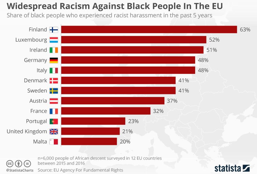 Racism-EU