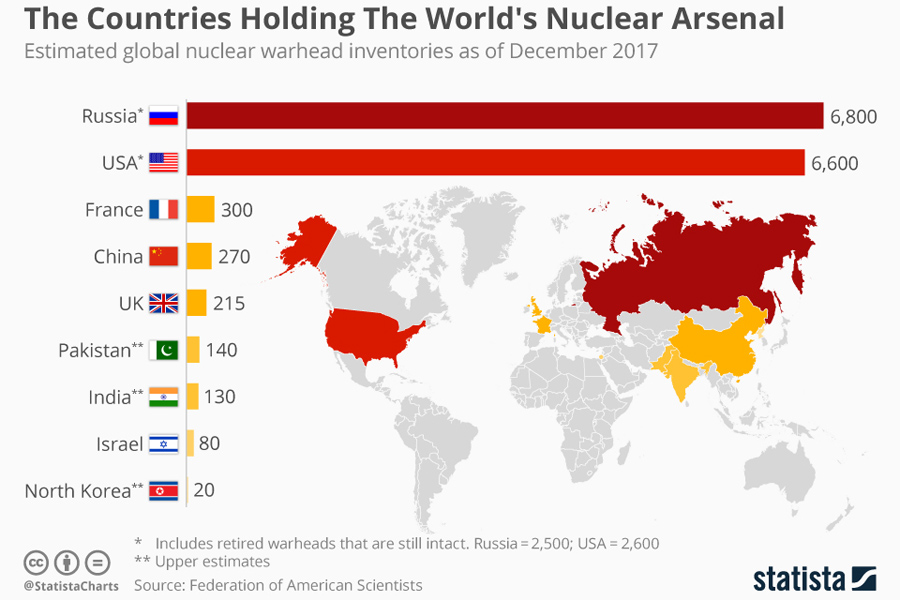 nuclear_arsenal_world