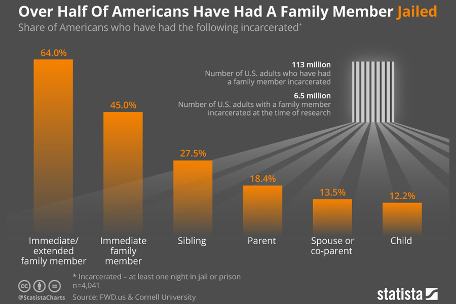share of americans who have had the following incarcerated