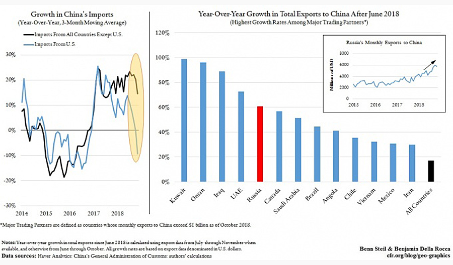China-Trade