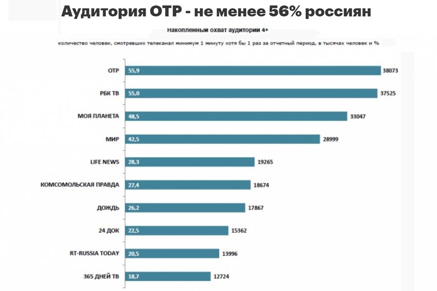 OTR-Stat
