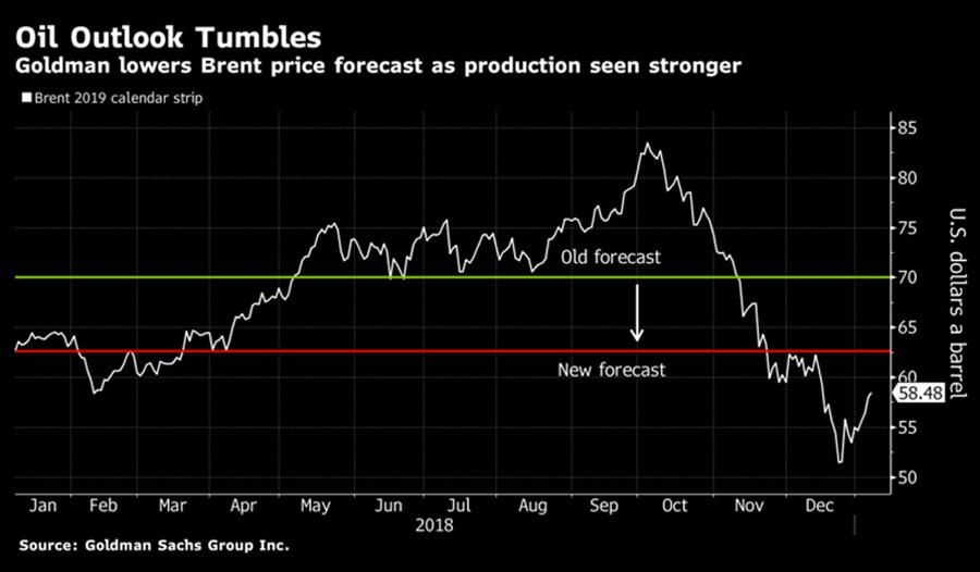 Oil-Outlook-2019
