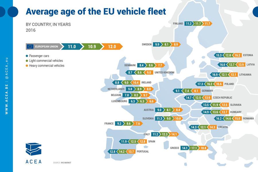 EU-Cars-Age