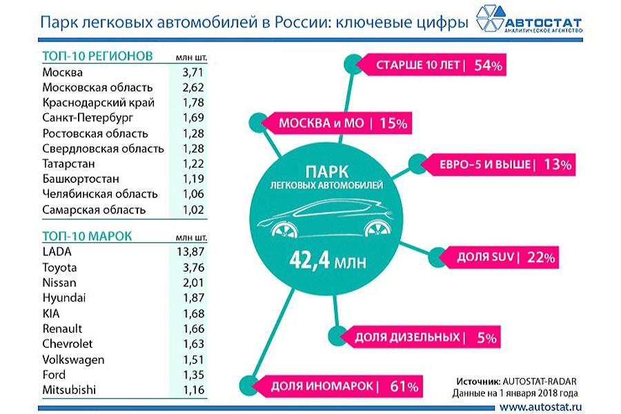 Autostat-Rus