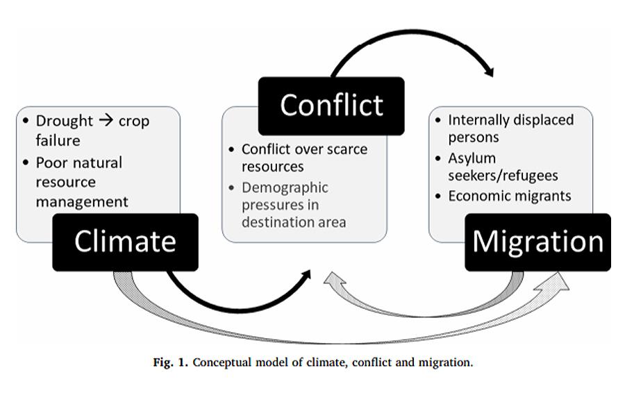 Climate-Cinflict-Migration
