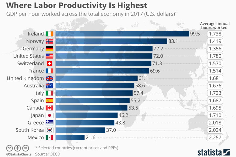 gdp per hour worked across_the_total_economy