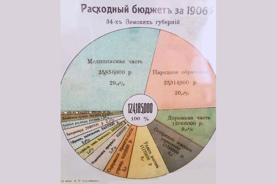Cons-Budjet-1906