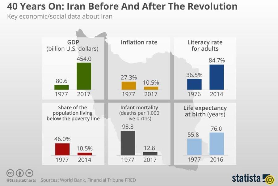 Iranian-Stats