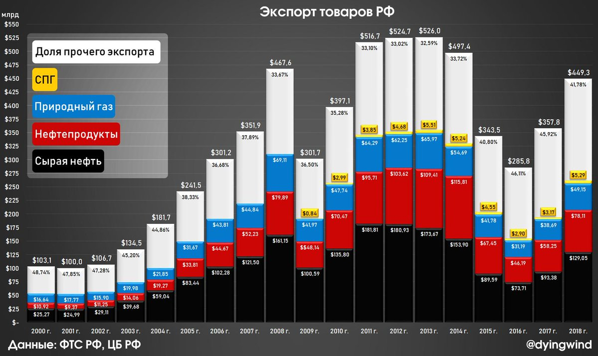 Export-2000-2018