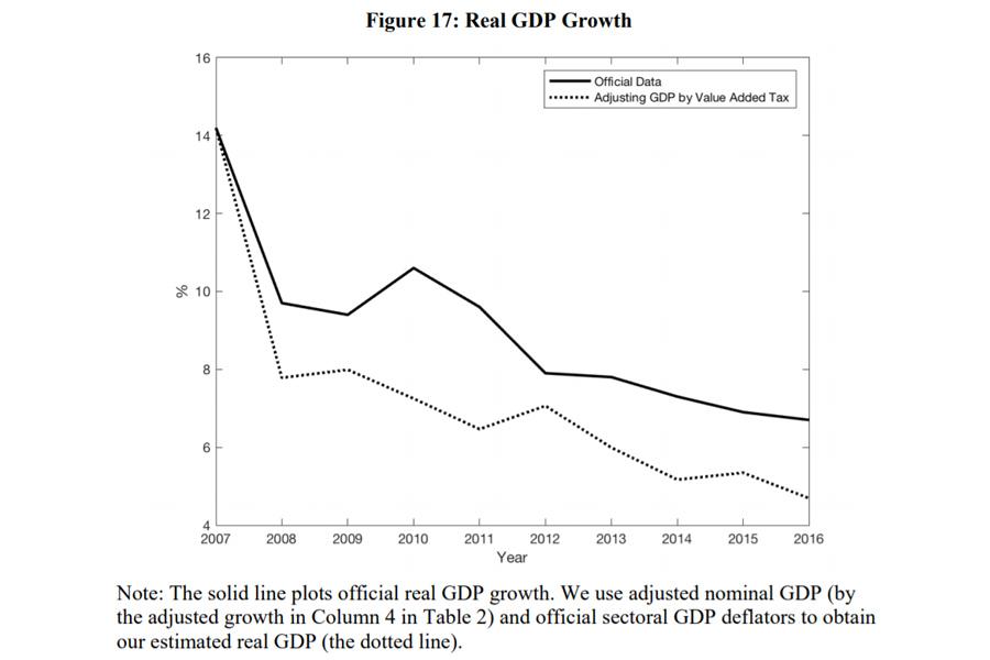 О грандиозной китайской подделке China-GDP-Estimates