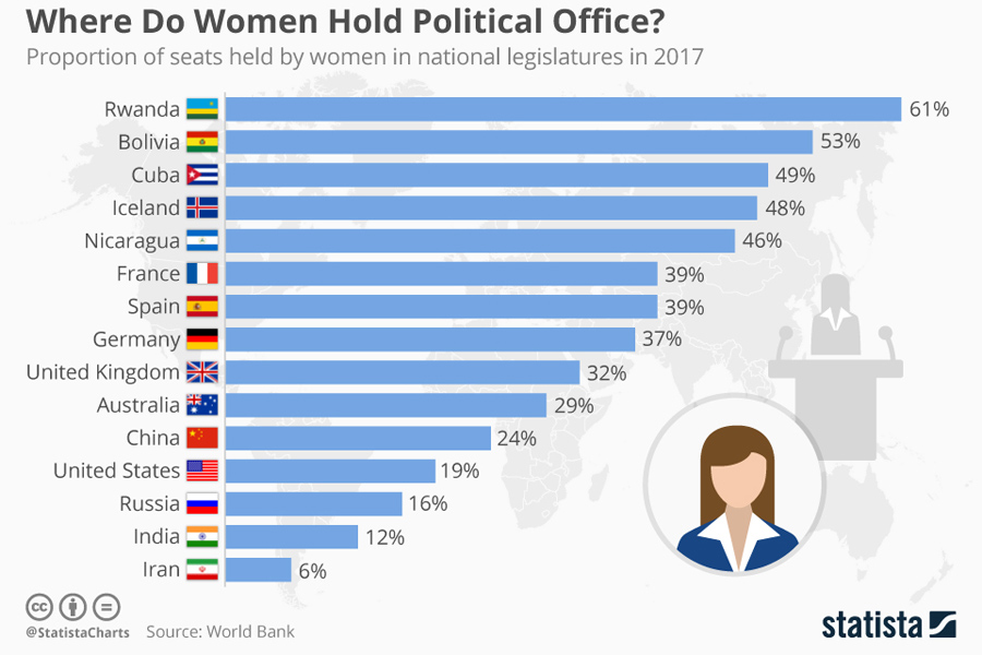 women_hold_political_office