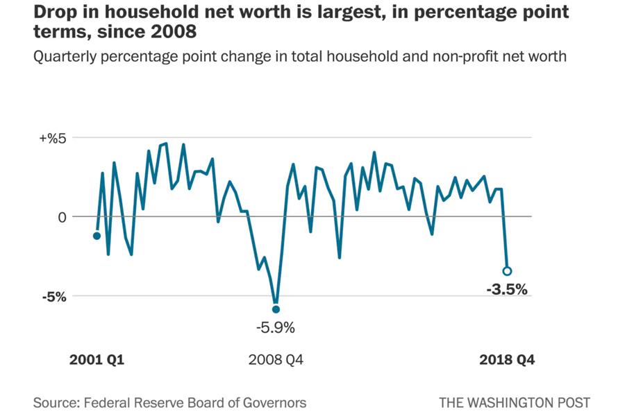 Drop-Households-Wealth