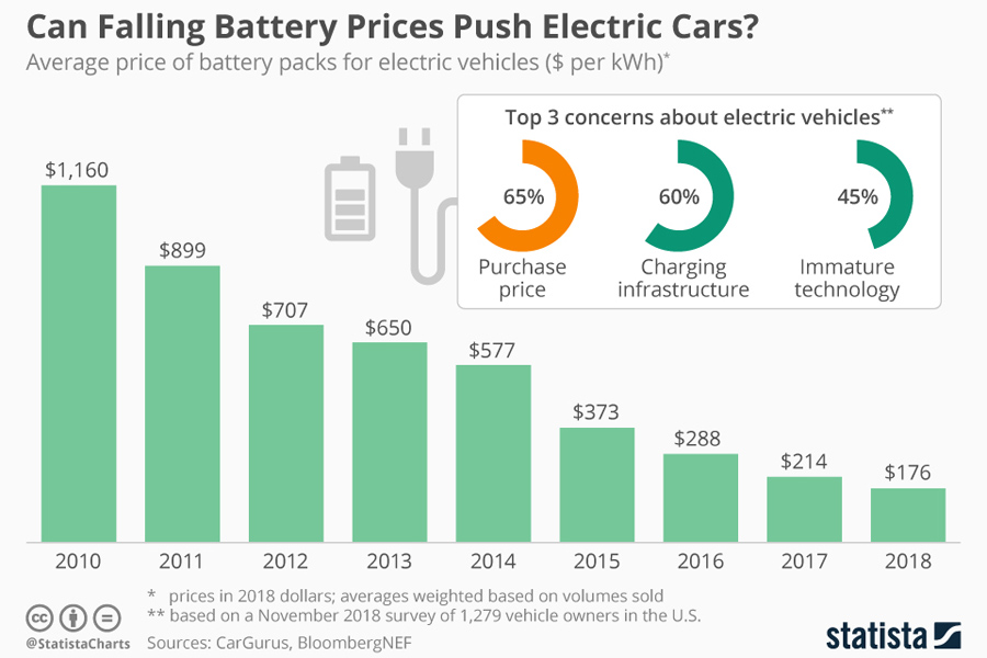 Electric_car_battery_prices