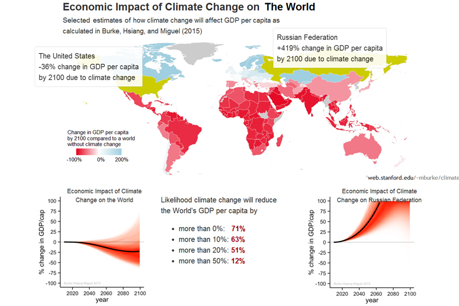 Climate-Change-Impact