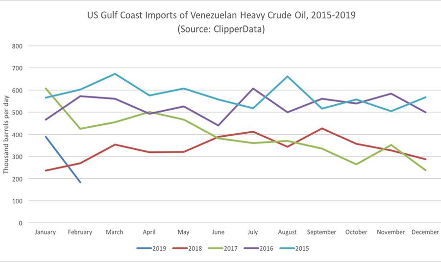 US Gulf Refiners Work to Mind the Venezuelan Gap