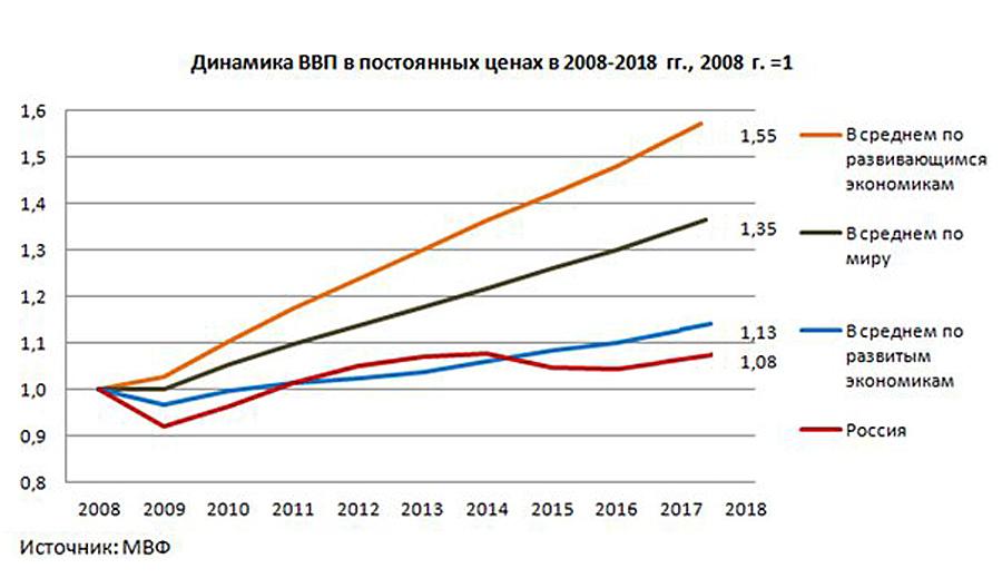 GDP-2008-2018