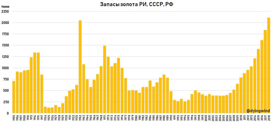 Gold-Rus-1900-2018