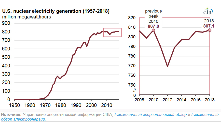 Nuclear-Generation-US