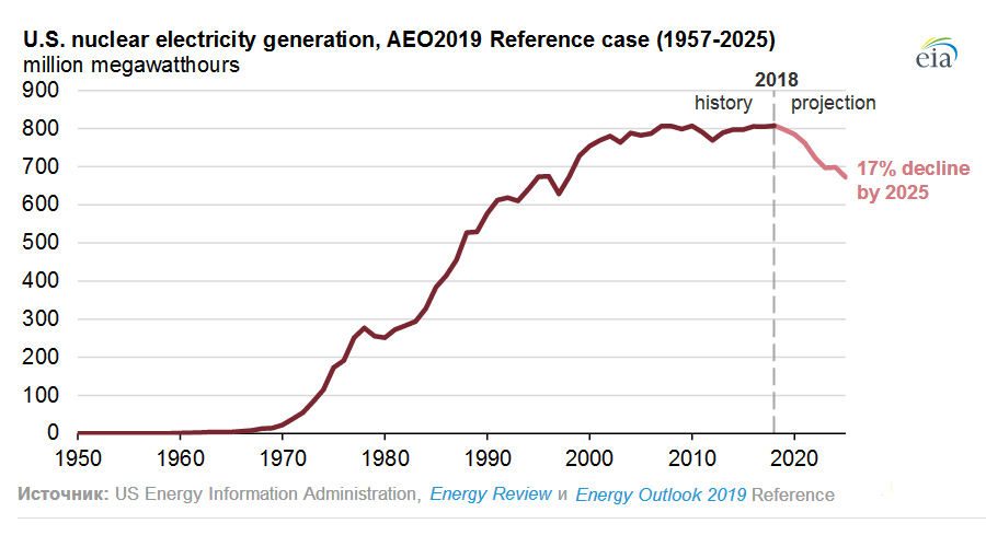 Nuclear-Generation-Proect