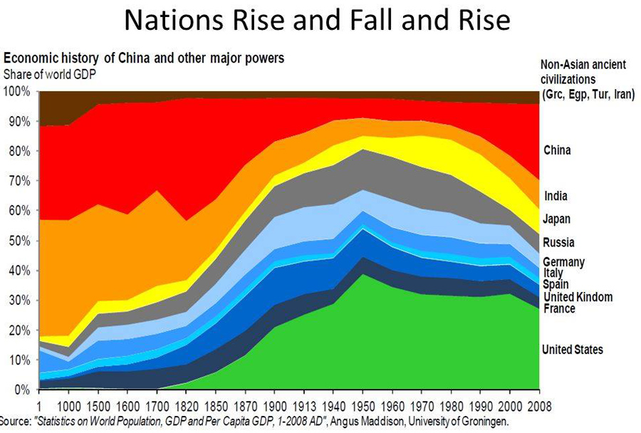Nations-Rise