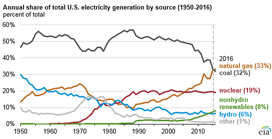Coal-Electricity-Share