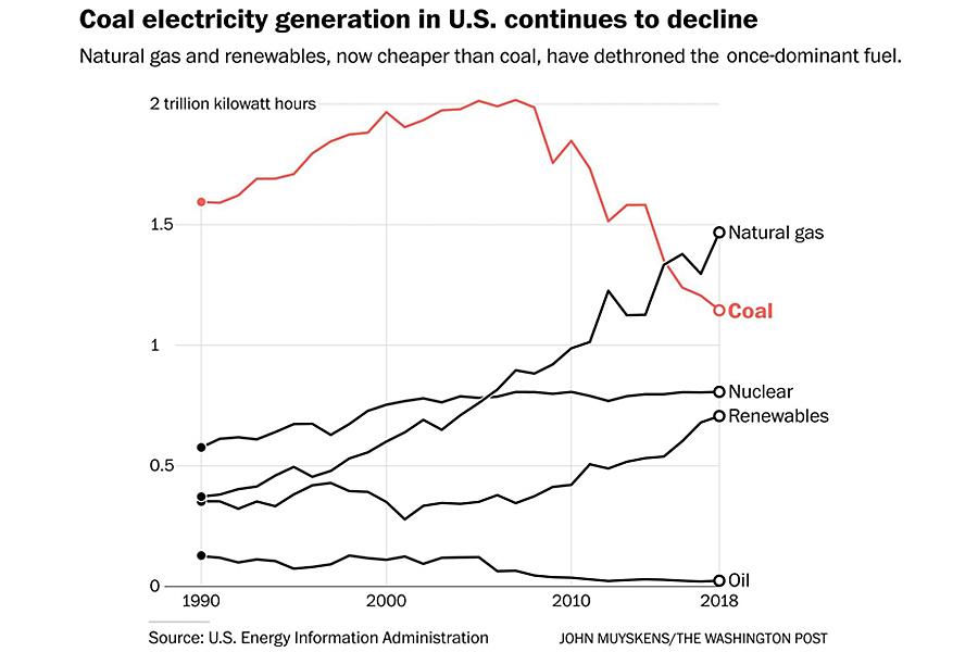 Coal-Electricity-Decline