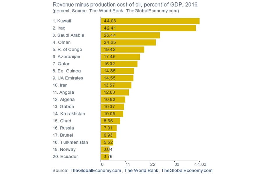 Oil-Revenue-Cost