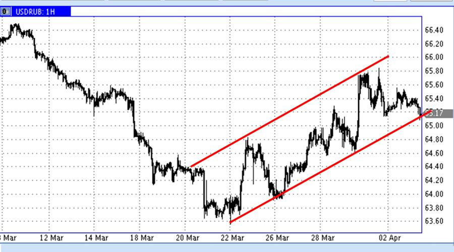 USD-RUR-03-04-19 (1)