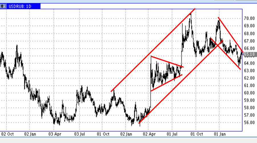 USD-RUR-03.04.19 (2)
