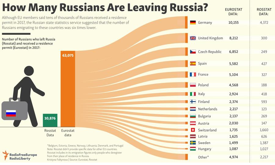Leave-Russia
