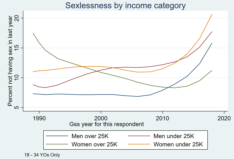 Sexless-by-income