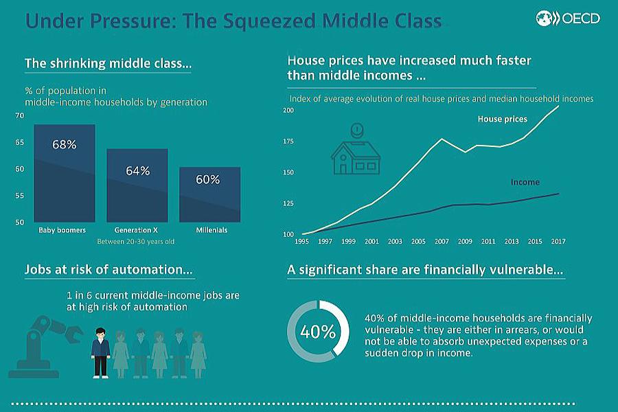 О катастрофе среднего класса Squeeze-Middle-Class-1