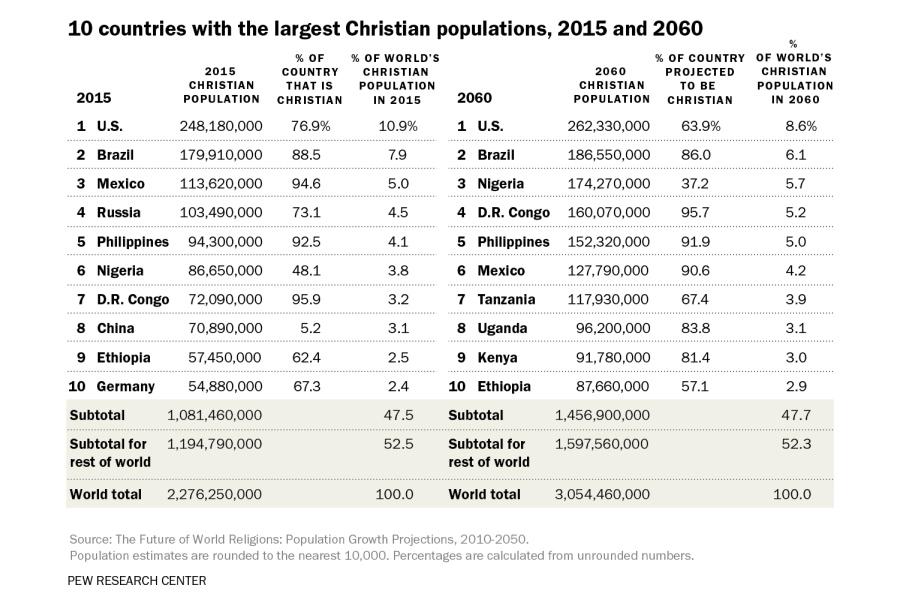 Pew-Christian