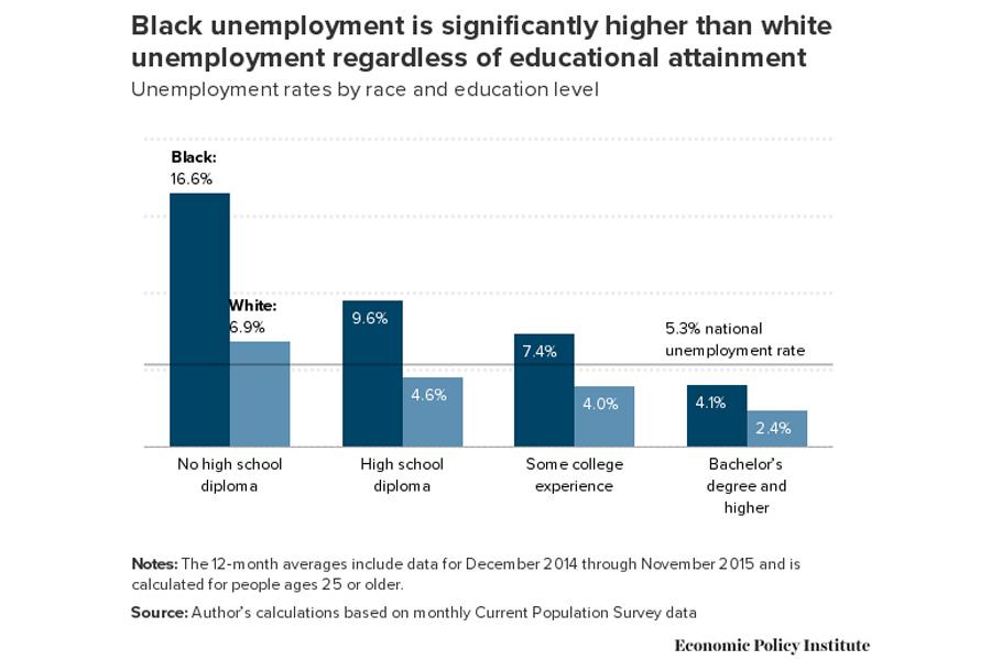 Black-Unemployment