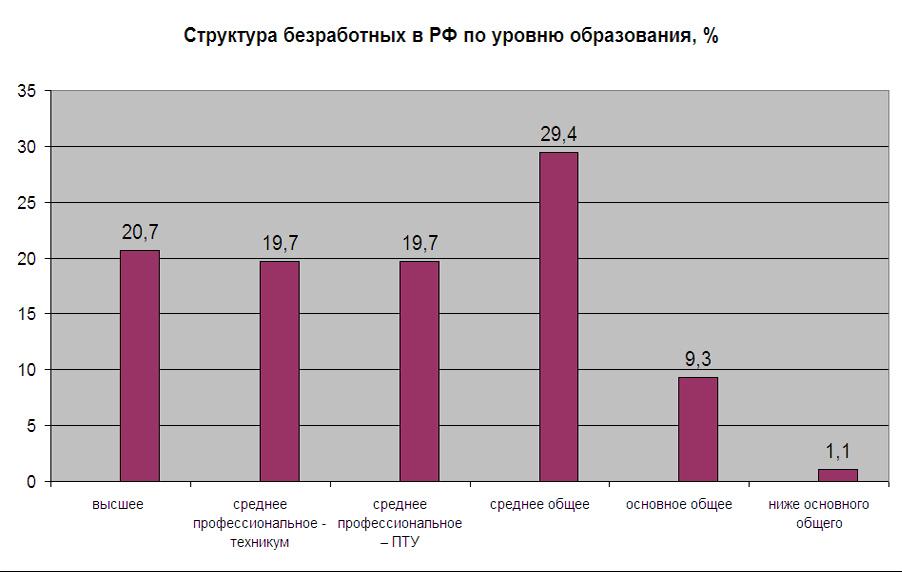 Unemployment-Russia